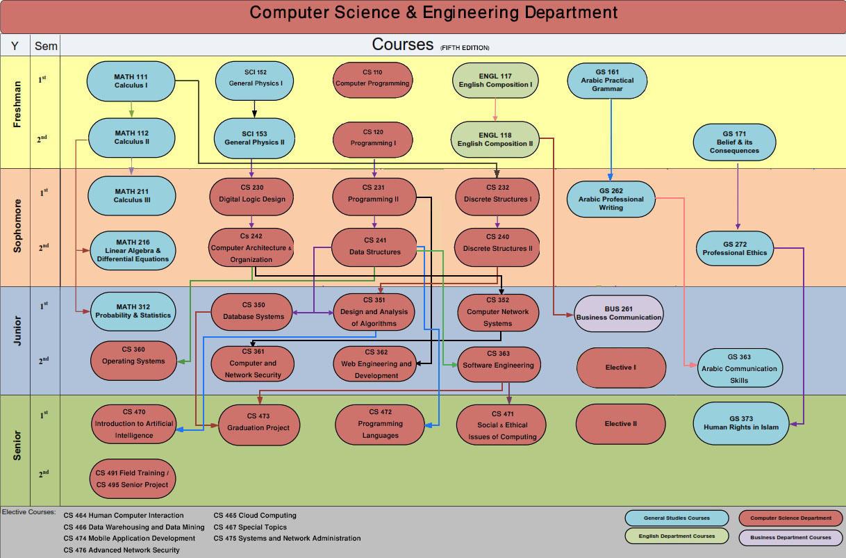 جدول المتطلبات الدراسية (النسخه 5)